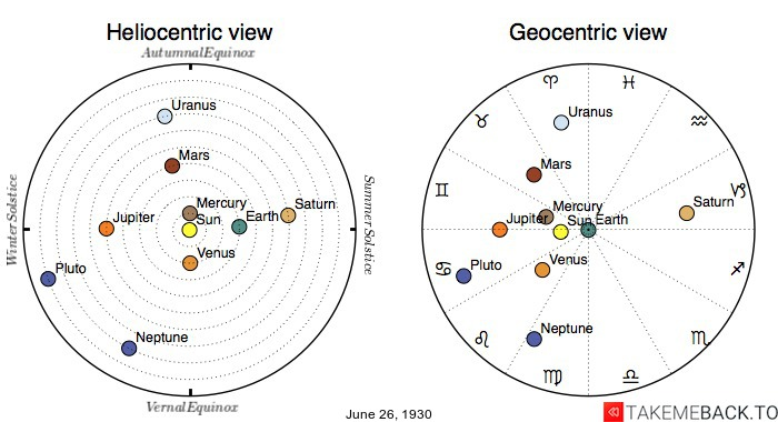 Planetary positions on June 26th, 1930 - Heliocentric and Geocentric views