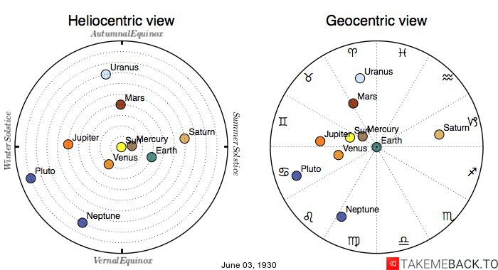 Planetary positions on June 3rd, 1930 - Heliocentric and Geocentric views