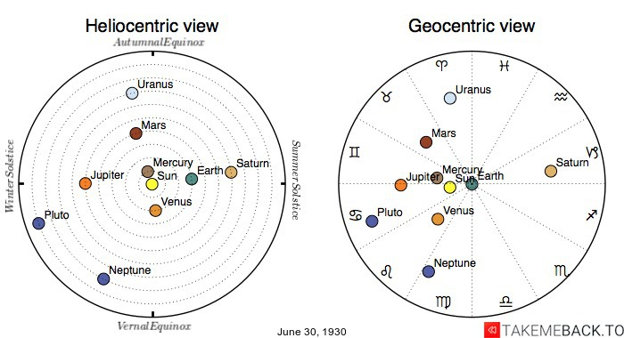 Planetary positions on June 30th, 1930 - Heliocentric and Geocentric views