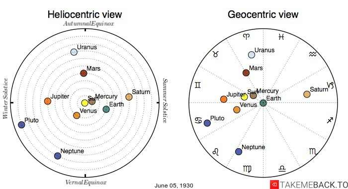 Planetary positions on June 5th, 1930 - Heliocentric and Geocentric views