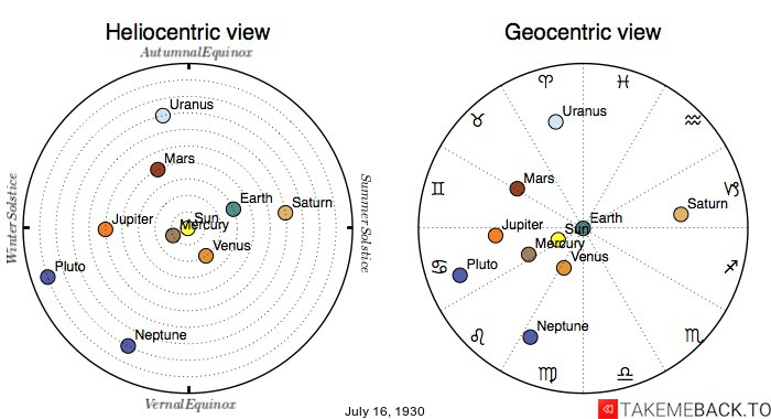 Planetary positions on July 16th, 1930 - Heliocentric and Geocentric views