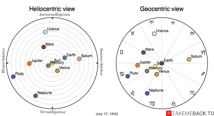 Planetary positions on July 17th, 1930 - Heliocentric and Geocentric views