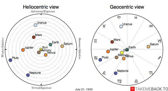 Planetary positions on July 21st, 1930 - Heliocentric and Geocentric views