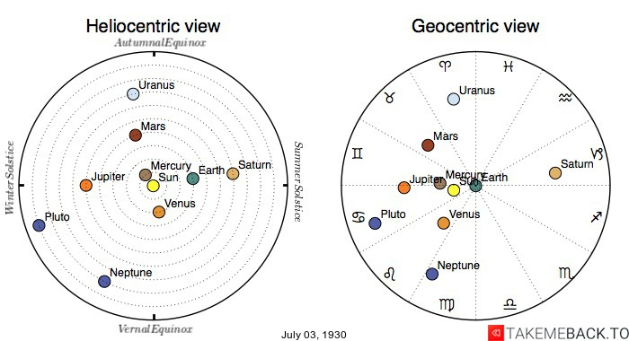 Planetary positions on July 3rd, 1930 - Heliocentric and Geocentric views