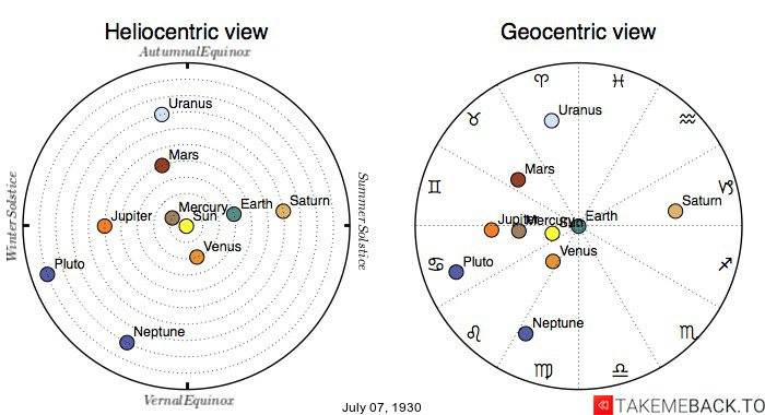 Planetary positions on July 7th, 1930 - Heliocentric and Geocentric views