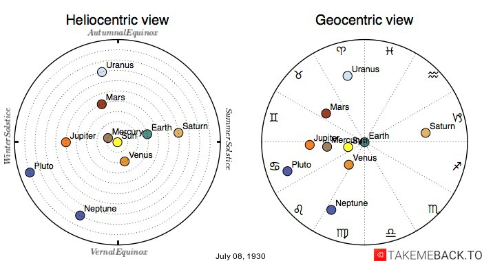 Planetary positions on July 8th, 1930 - Heliocentric and Geocentric views