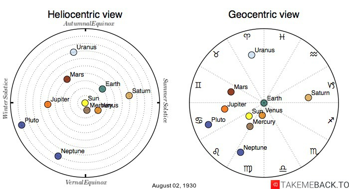 Planetary positions on August 2nd, 1930 - Heliocentric and Geocentric views
