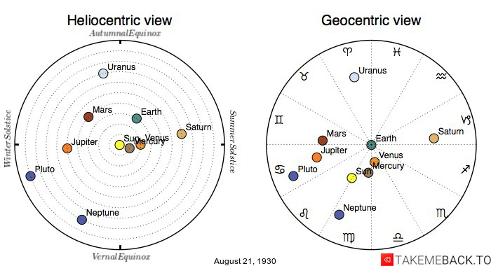 Planetary positions on August 21st, 1930 - Heliocentric and Geocentric views