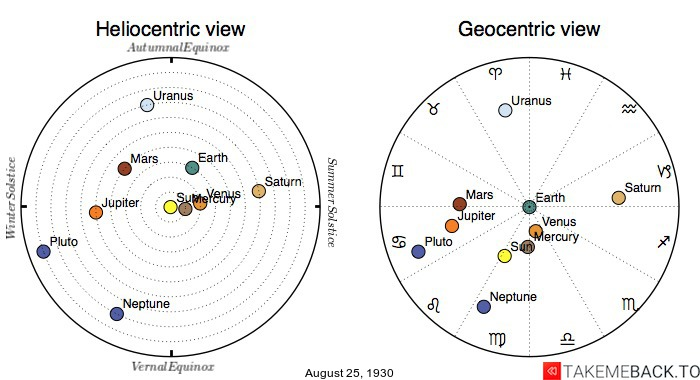 Planetary positions on August 25th, 1930 - Heliocentric and Geocentric views