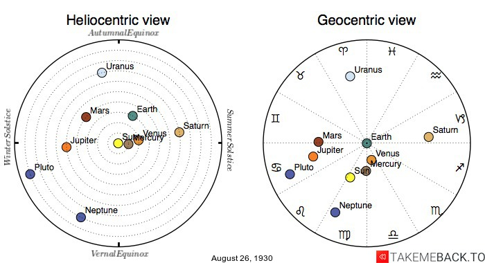 Planetary positions on August 26th, 1930 - Heliocentric and Geocentric views