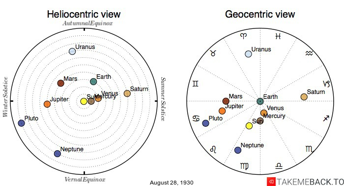 Planetary positions on August 28th, 1930 - Heliocentric and Geocentric views