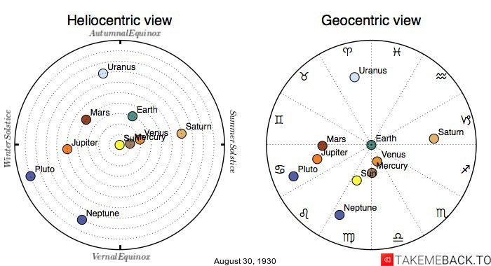 Planetary positions on August 30th, 1930 - Heliocentric and Geocentric views