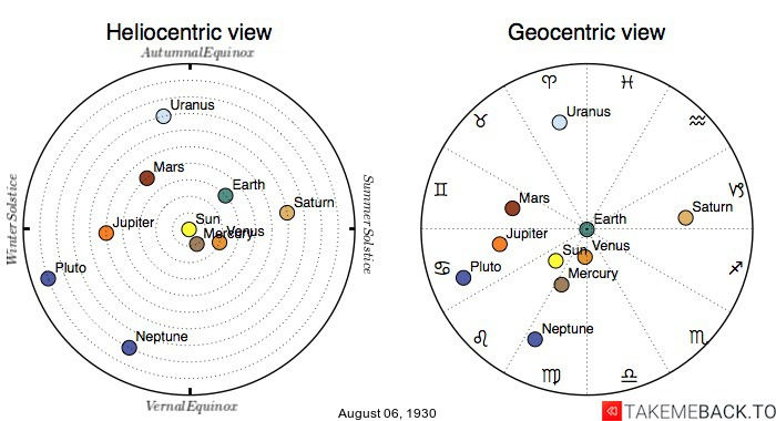 Planetary positions on August 6th, 1930 - Heliocentric and Geocentric views