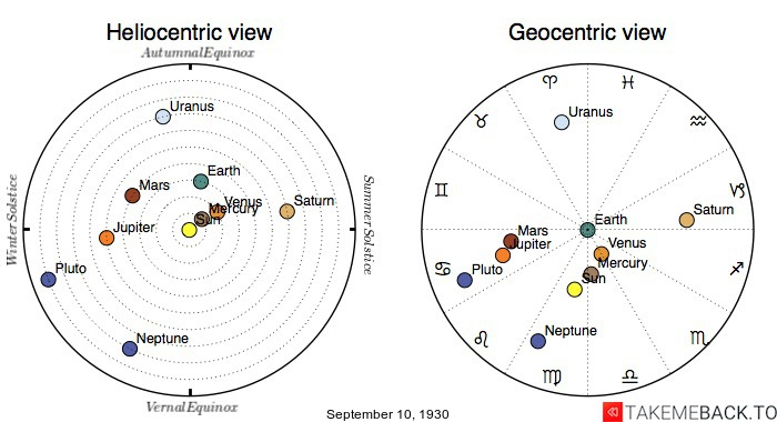 Planetary positions on September 10th, 1930 - Heliocentric and Geocentric views