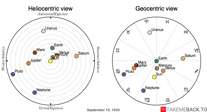 Planetary positions on September 15th, 1930 - Heliocentric and Geocentric views