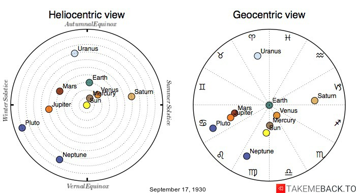 Planetary positions on September 17th, 1930 - Heliocentric and Geocentric views