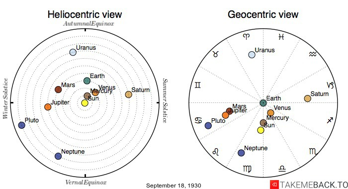 Planetary positions on September 18th, 1930 - Heliocentric and Geocentric views