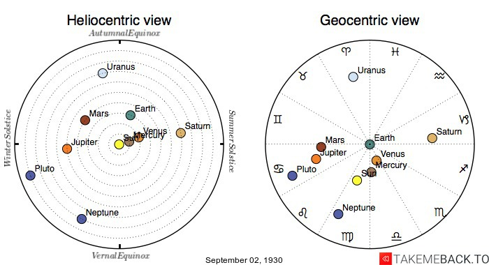 Planetary positions on September 2nd, 1930 - Heliocentric and Geocentric views