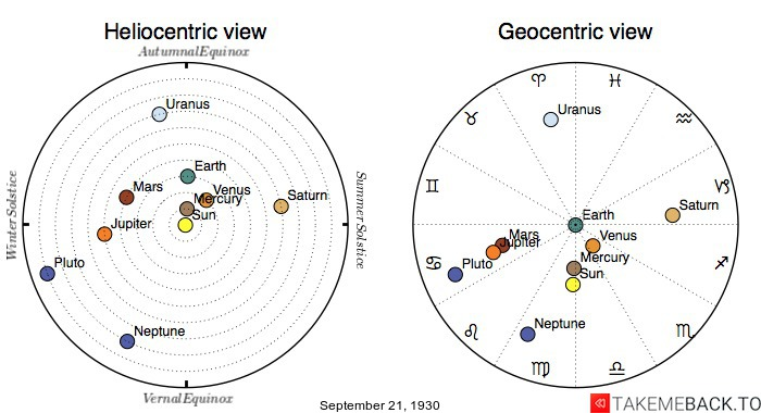 Planetary positions on September 21st, 1930 - Heliocentric and Geocentric views