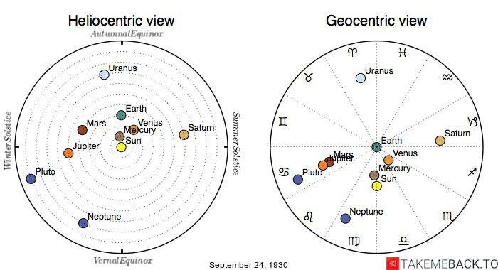 Planetary positions on September 24th, 1930 - Heliocentric and Geocentric views
