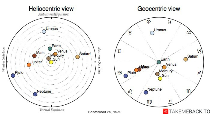 Planetary positions on September 29th, 1930 - Heliocentric and Geocentric views