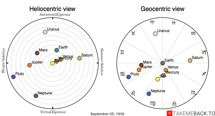 Planetary positions on September 5th, 1930 - Heliocentric and Geocentric views