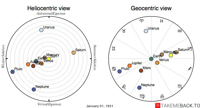 Planetary positions on January 1st, 1931 - Heliocentric and Geocentric views