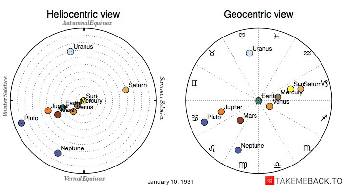 Planetary positions on January 10th, 1931 - Heliocentric and Geocentric views