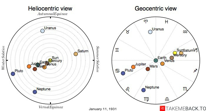 Planetary positions on January 11th, 1931 - Heliocentric and Geocentric views