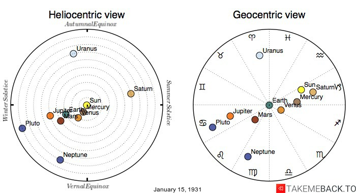 Planetary positions on January 15th, 1931 - Heliocentric and Geocentric views
