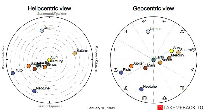 Planetary positions on January 16th, 1931 - Heliocentric and Geocentric views
