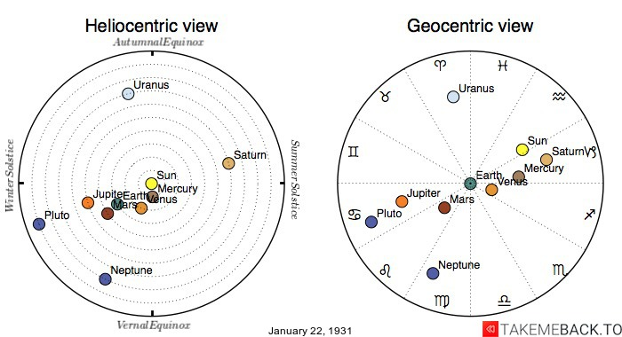 Planetary positions on January 22nd, 1931 - Heliocentric and Geocentric views