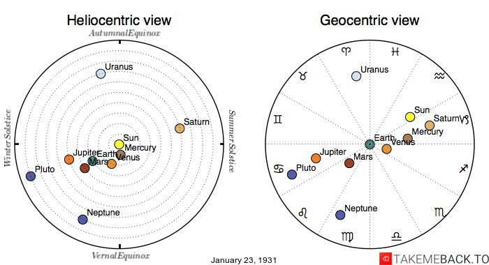 Planetary positions on January 23rd, 1931 - Heliocentric and Geocentric views