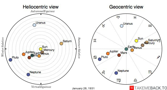 Planetary positions on January 28th, 1931 - Heliocentric and Geocentric views