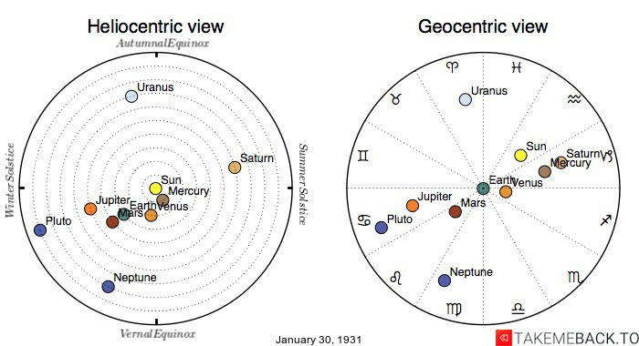 Planetary positions on January 30th, 1931 - Heliocentric and Geocentric views