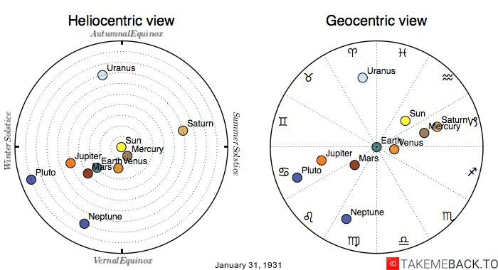 Planetary positions on January 31st, 1931 - Heliocentric and Geocentric views