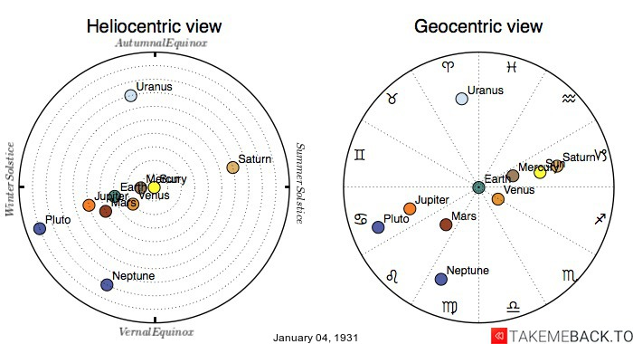 Planetary positions on January 4th, 1931 - Heliocentric and Geocentric views