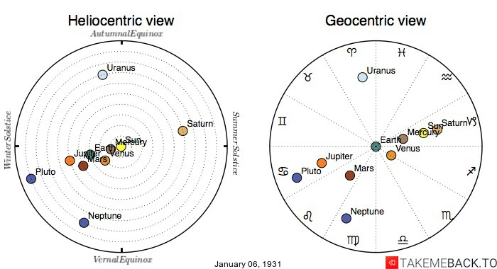 Planetary positions on January 6th, 1931 - Heliocentric and Geocentric views