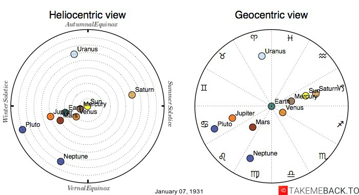 Planetary positions on January 7th, 1931 - Heliocentric and Geocentric views