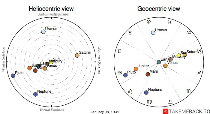 Planetary positions on January 8th, 1931 - Heliocentric and Geocentric views