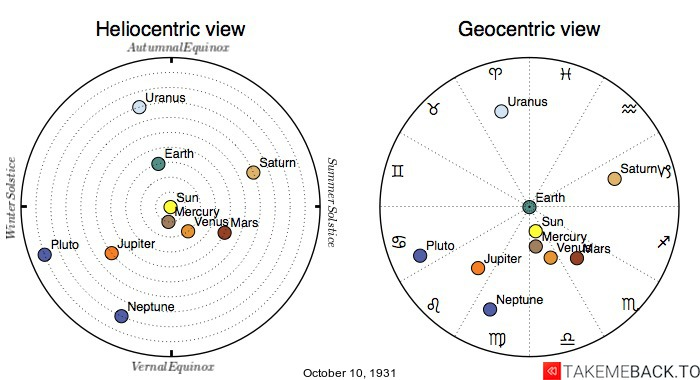 Planetary positions on October 10th, 1931 - Heliocentric and Geocentric views