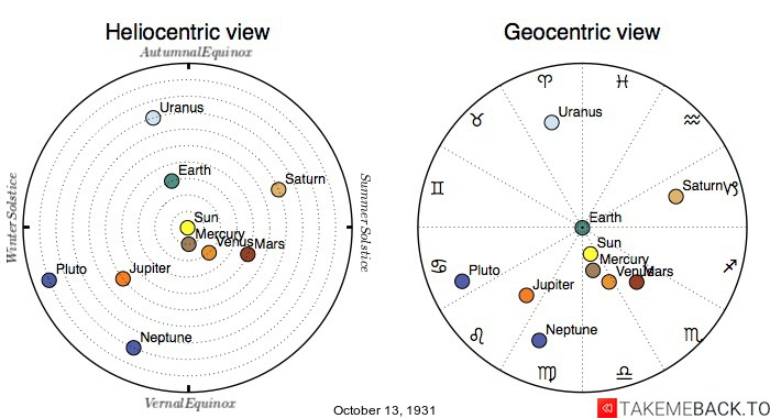 Planetary positions on October 13th, 1931 - Heliocentric and Geocentric views