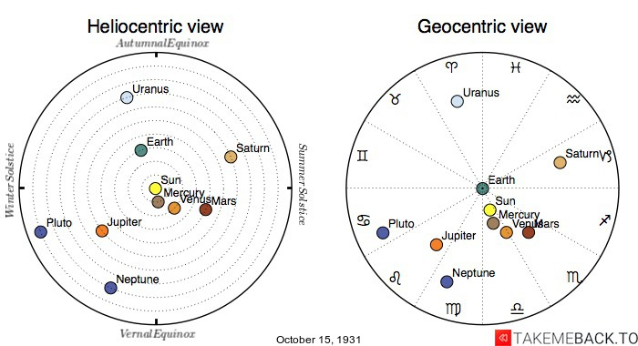 Planetary positions on October 15th, 1931 - Heliocentric and Geocentric views