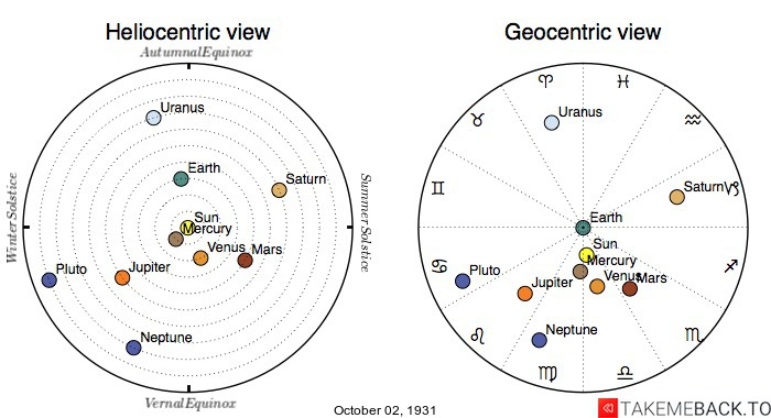 Planetary positions on October 2nd, 1931 - Heliocentric and Geocentric views