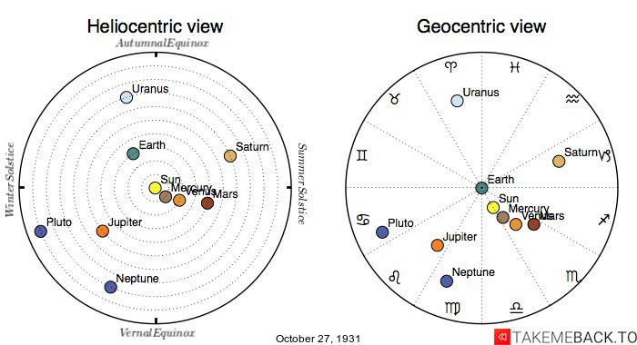 Planetary positions on October 27th, 1931 - Heliocentric and Geocentric views