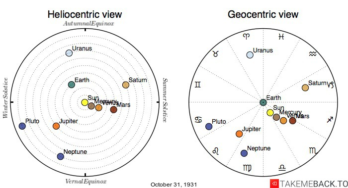 Planetary positions on October 31st, 1931 - Heliocentric and Geocentric views