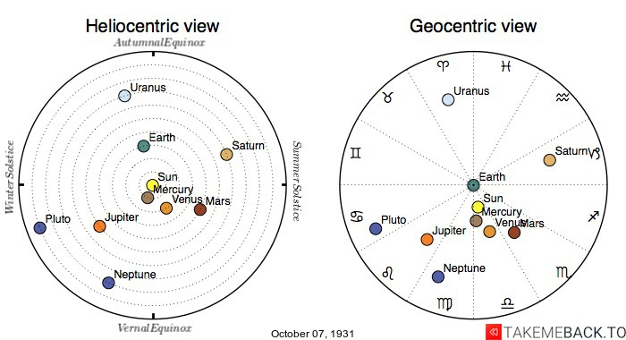 Planetary positions on October 7th, 1931 - Heliocentric and Geocentric views