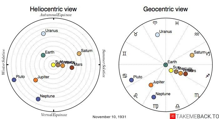 Planetary positions on November 10th, 1931 - Heliocentric and Geocentric views