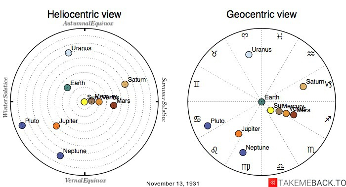 Planetary positions on November 13th, 1931 - Heliocentric and Geocentric views