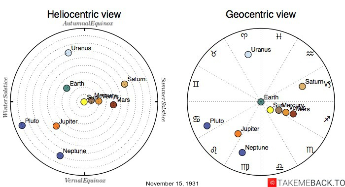 Planetary positions on November 15th, 1931 - Heliocentric and Geocentric views